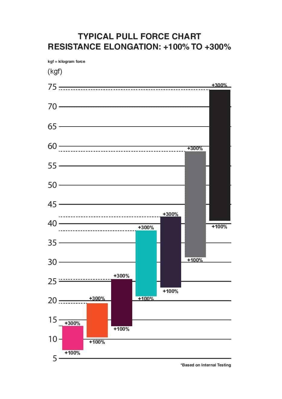 Sanctband Super Loop Band Resistance Chart